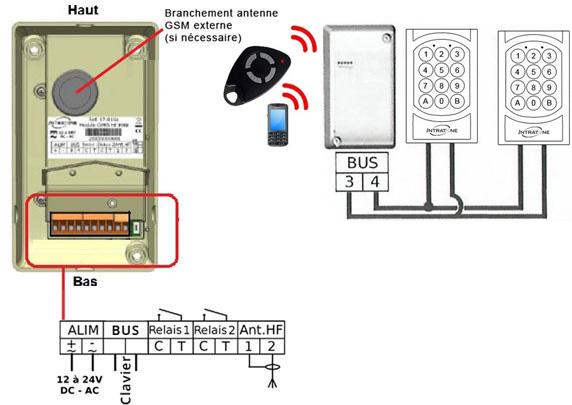 bloc radio / GSM + Clavier à codes