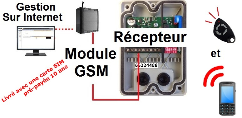 telecommande kit gsm telephone interieur