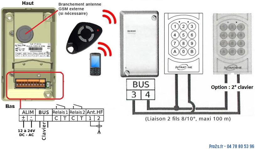 telecommande recepteur-radio-gsm 1-clavier interieur