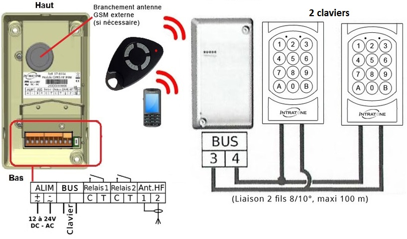 telecommande recepteur-radio-gsm 2-claviers interieur
